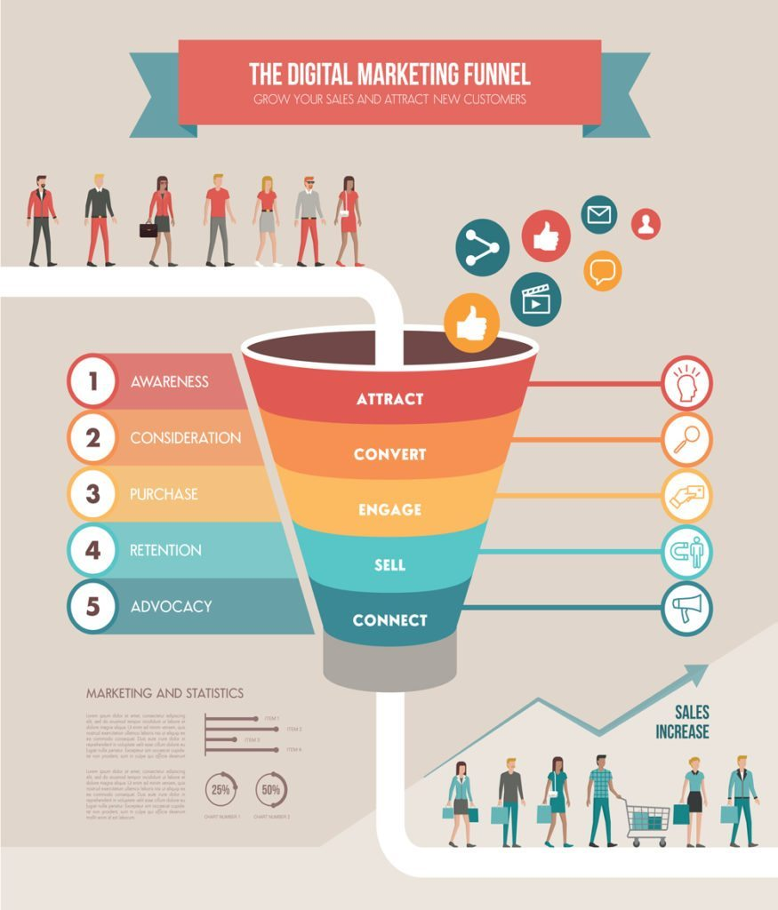 Advertising In Florida Marketing 360 Funnel